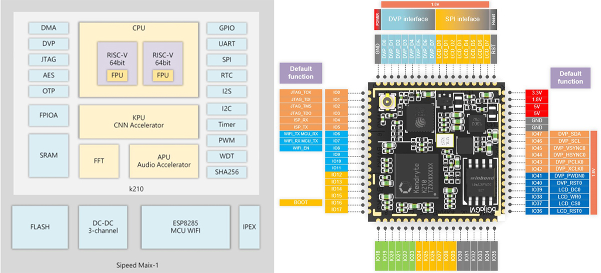 114991684 Sipeed MAIX-I module WiFi version (1st RISC-V 64