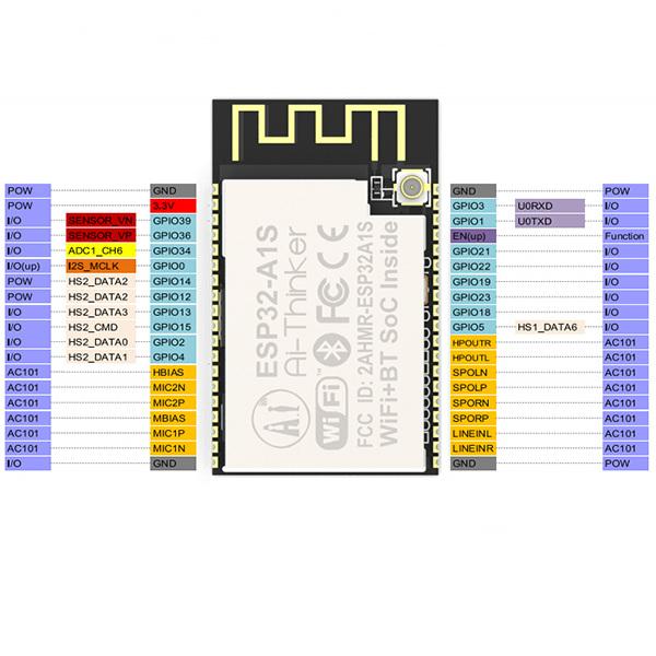 ESP32-A1S ESP32-A1S Wi-Fi+BT SoC IoT Development Board